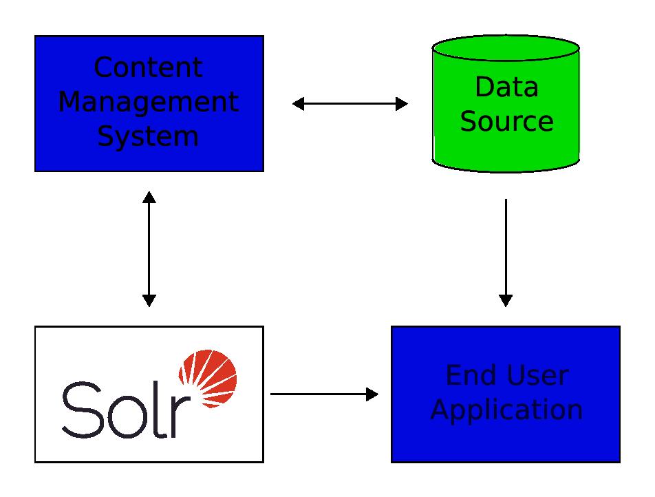 A Quick Overview | Apache Solr...