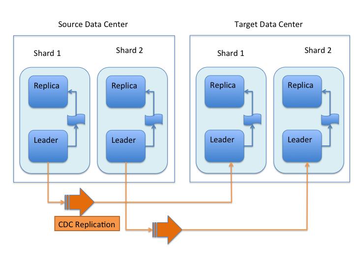 Cdcr Arch on Logical Data Flow Diagram
